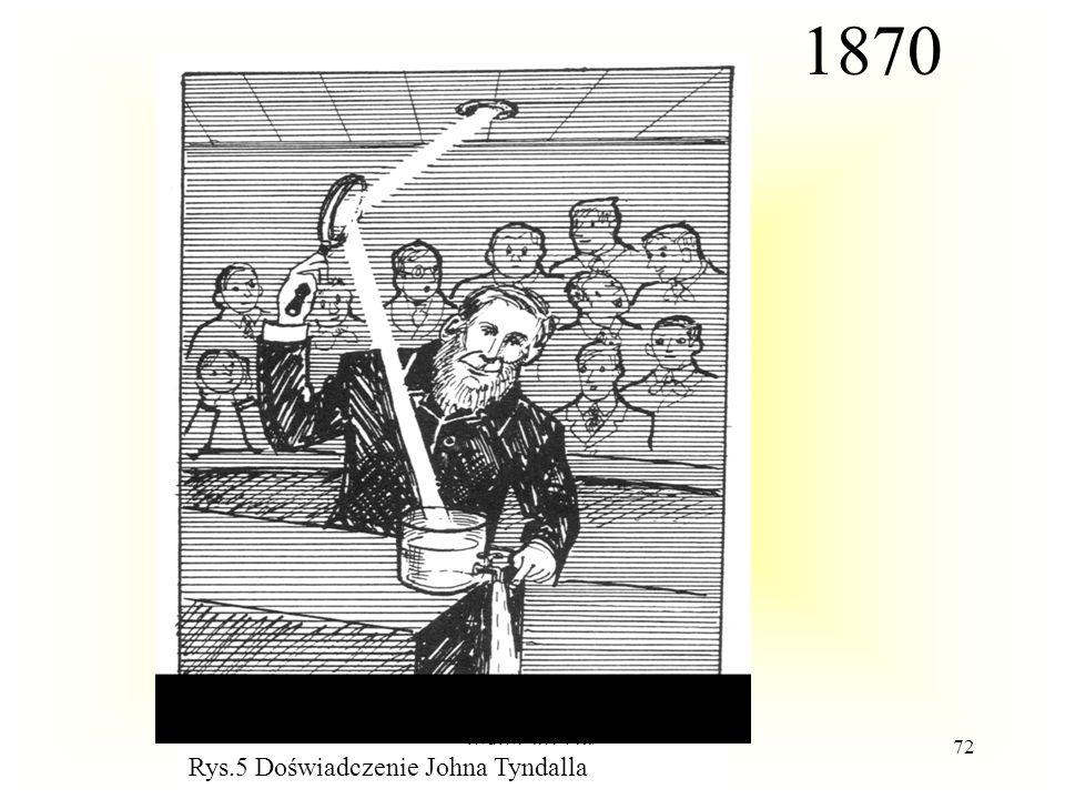 WdWI 2013 PŁ72 Rys.5 Doświadczenie Johna Tyndalla 1870