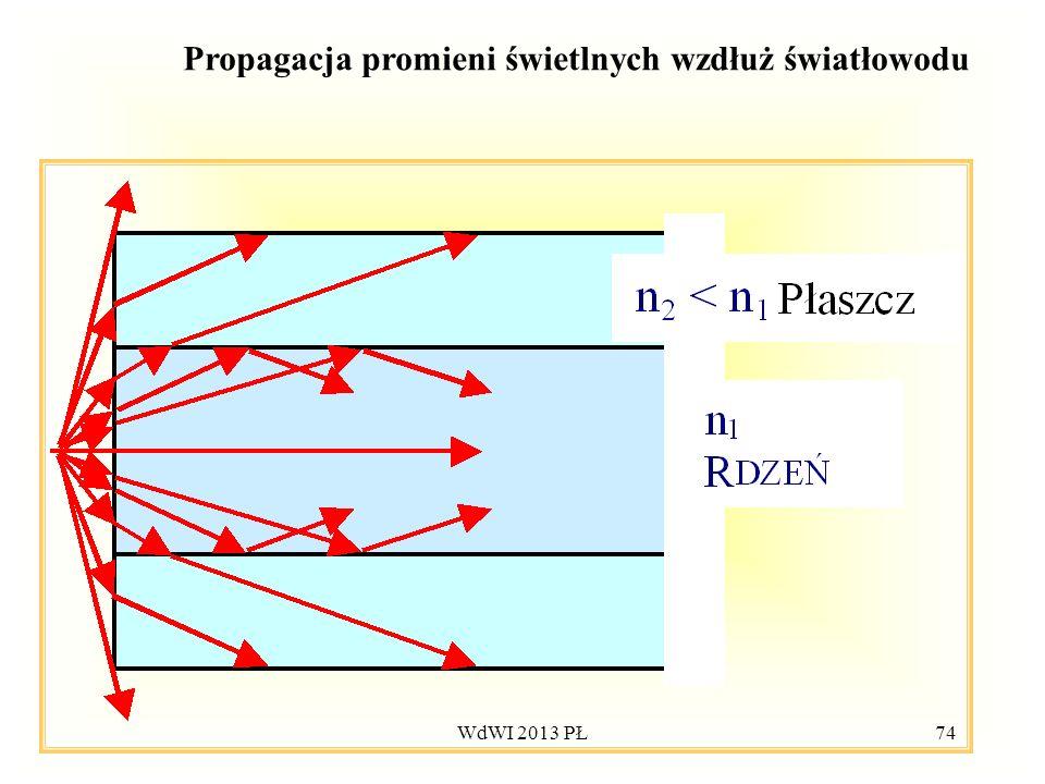 WdWI 2013 PŁ74 Propagacja promieni świetlnych wzdłuż światłowodu
