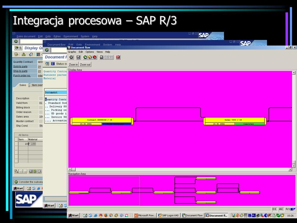 SAP R/3 - studium przypadku