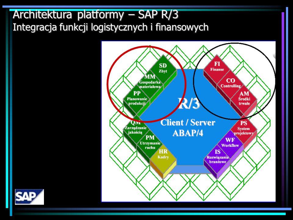Integracja procesowa – SAP R/3