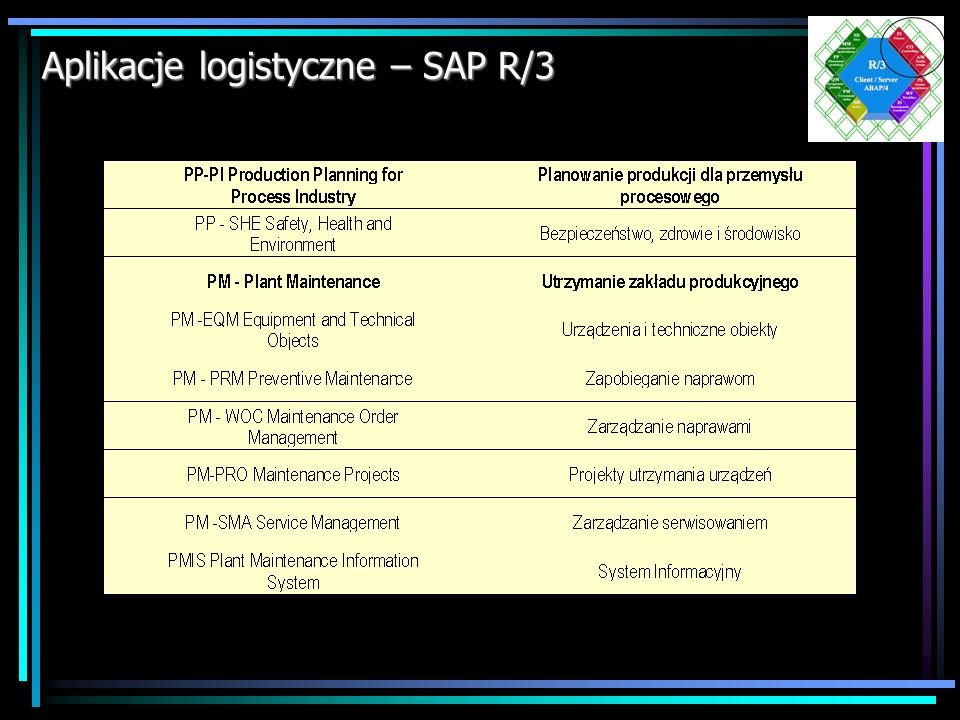 Aplikacje logistyczne – SAP R/3