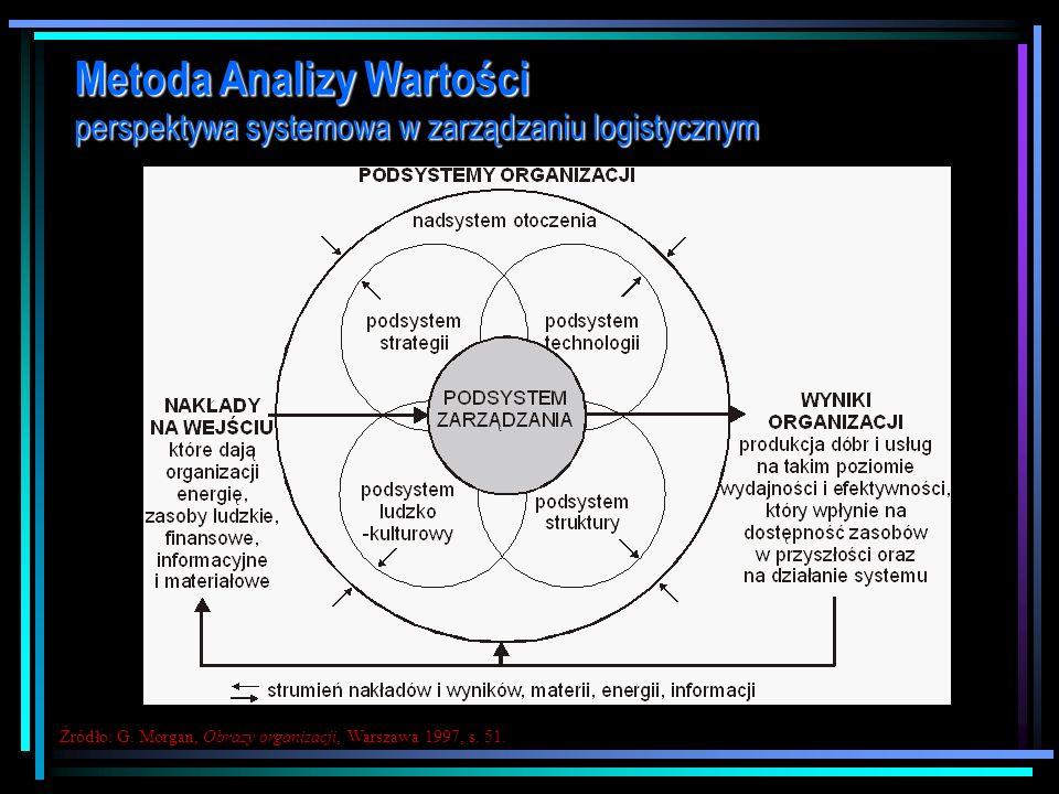 Metoda Analizy Wartości perspektywa systemowa w zarządzaniu logistycznym 1. System jest to kompleks elementów wzajemnie powiązanych ze względu na speł
