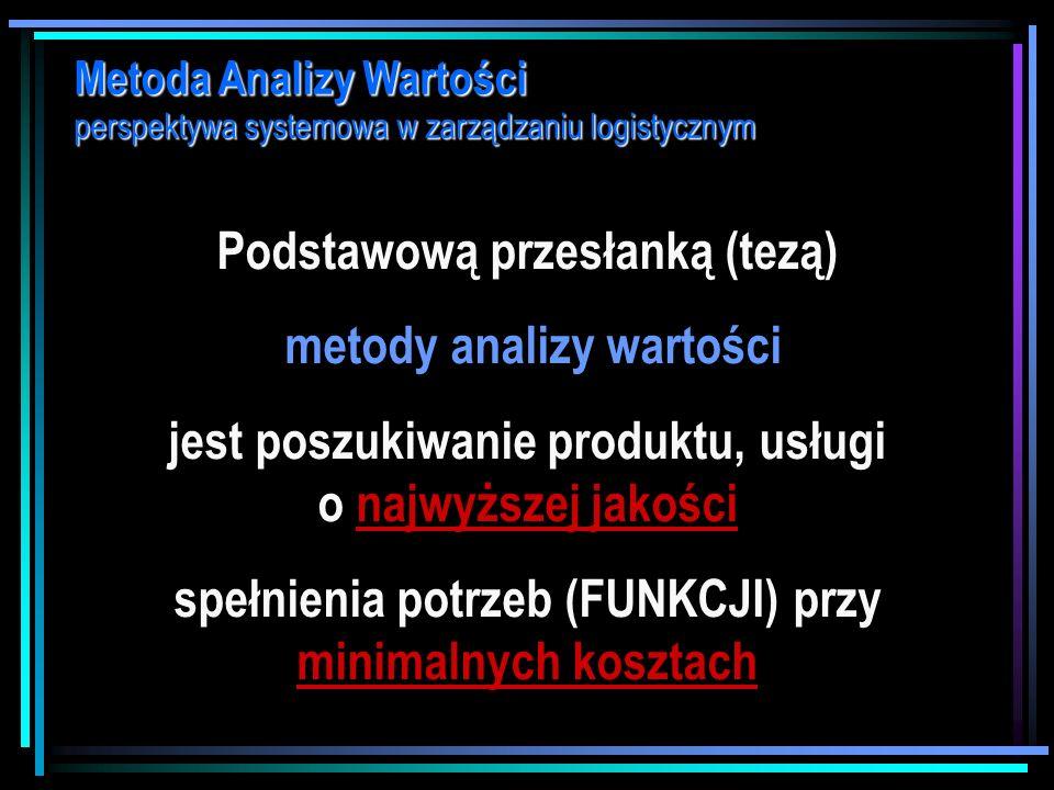 Metoda Analizy Wartości perspektywa systemowa w zarządzaniu logistycznym Źródło: G. Morgan, Obrazy organizacji, Warszawa 1997, s. 51.