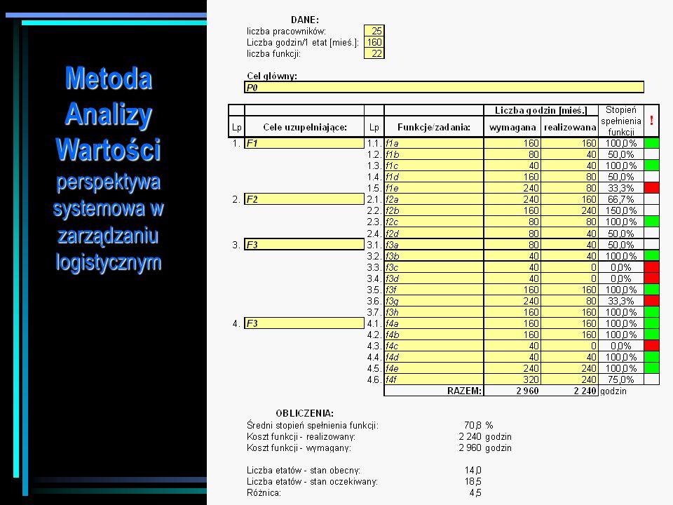 Metoda Analizy Wartości perspektywa systemowa w zarządzaniu logistycznym Koszt realizowanych funkcji określamy jako koszt łączny, kosztów wewnętrznych