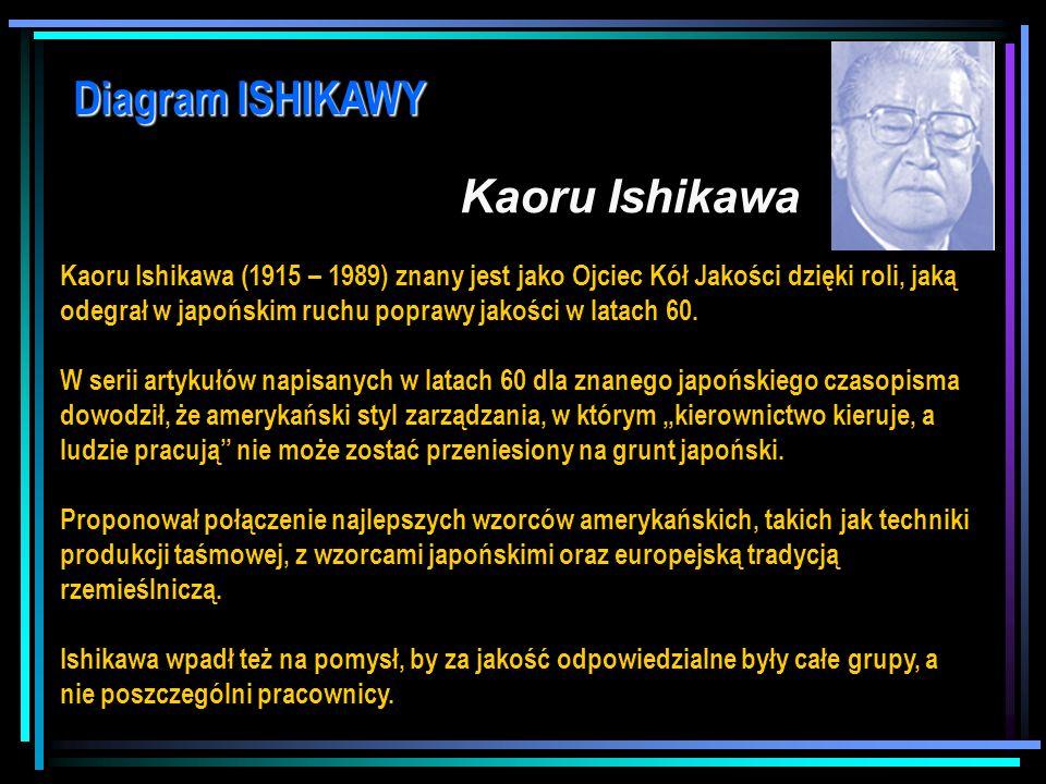 dr Marian Krupa Diagram ISHIKAWY – problem – przyczyny - relacje