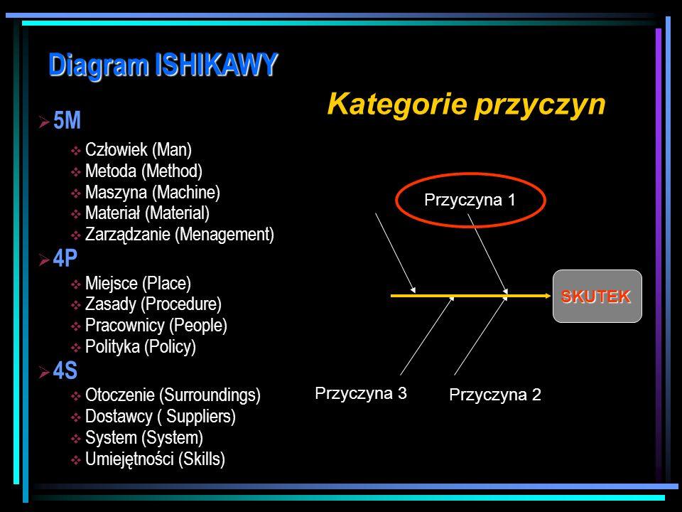Diagram ISHIKAWY Kluczowe przesłanki Diagram Ishikawy jest wykorzystywany w celu: Identyfikacji problemu Identyfikacji problemu Przyczyn wywołujących