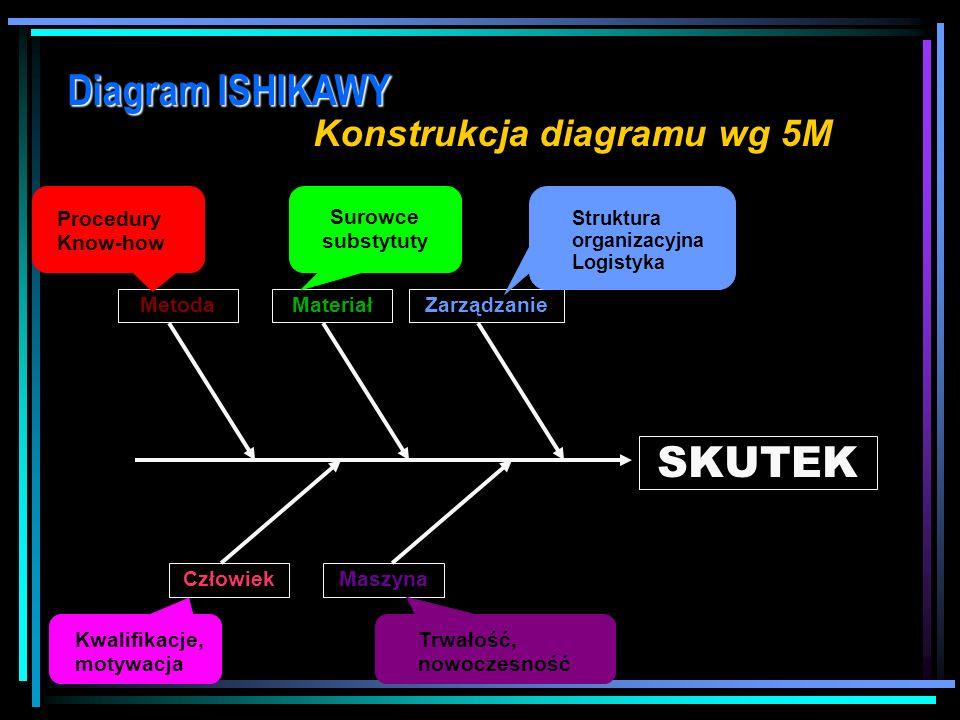 Diagram ISHIKAWY Kategorie przyczyn 5M Człowiek (Man) Metoda (Method) Maszyna (Machine) Materiał (Material) Zarządzanie (Menagement) 4P Miejsce (Place