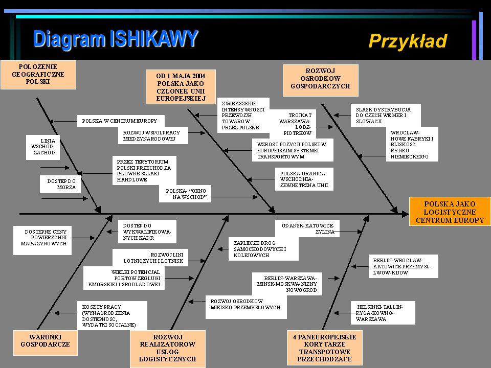 Diagram ISHIKAWY Procedura tworzenia diagramu 1. Definiujemy problem, który zapisujemy na końcu osi 2. Określamy główne kategorie przyczyn Można skorz