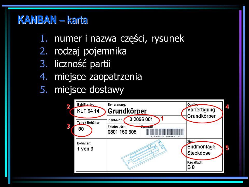 KANBAN – karta klasyczne karty KANBAN; krążące kontenery (pojemniki) z doczepionymi do nich kartami; etykietowane pojemniki: krążące kontenery i karty