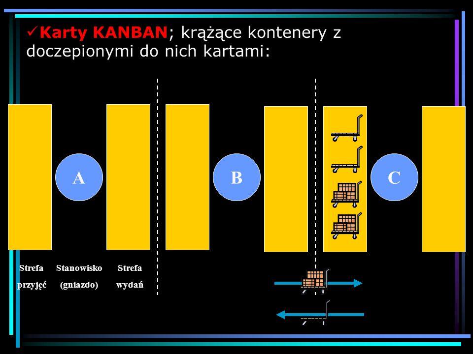 KANBAN – Idea techniki Kanban żadnych braków; żadnych opóźnień; żadnych zapasów; żadnych kolejek – gdziekolwiek i po cokolwiek; żadnych bezczynności;