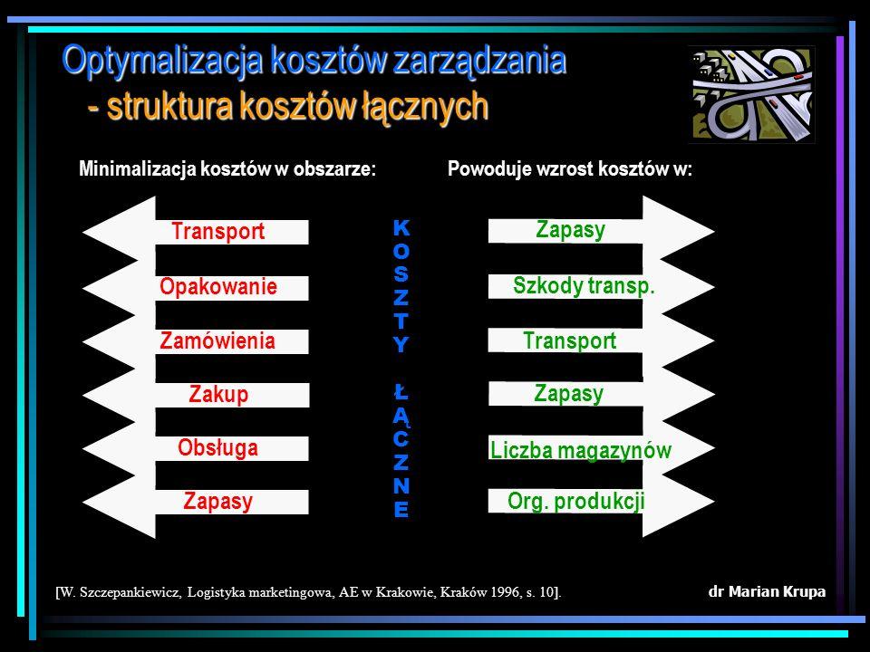 dr Marian Krupa [W. Szczepankiewicz, Logistyka marketingowa, AE w Krakowie, Kraków 1996, s. 12]. Optymalizacja kosztów zarządzania - struktura kosztów