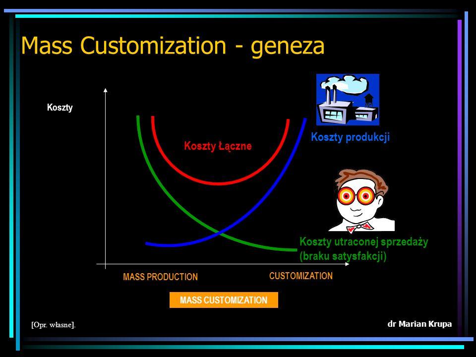 4. Mass Customization - zindywidualizowana produkcja masowa