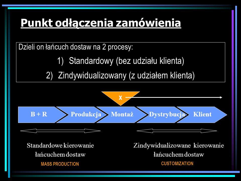 Czynniki sprzyjające MC Integracja procesów biznesowych (informatyzacja): –przetwarzanie zamówień, wysyłka, fakturowanie (SD) –zarządzania łańcuchem d