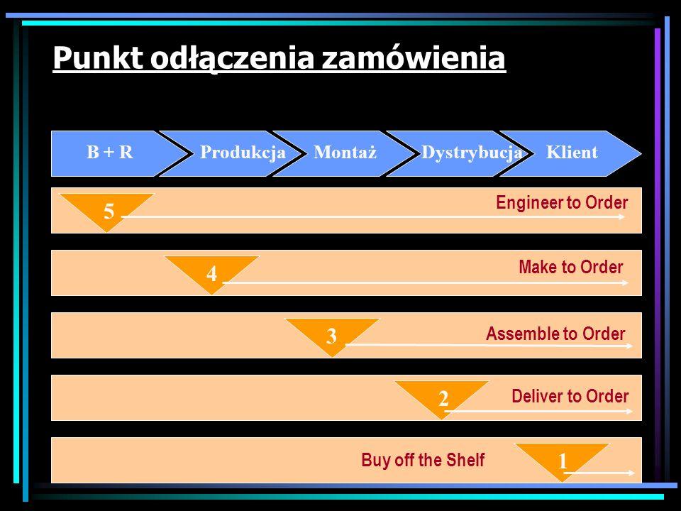 Punkt odłączenia zamówienia Dzieli on łańcuch dostaw na 2 procesy: 1)Standardowy (bez udziału klienta) 2)Zindywidualizowany (z udziałem klienta) B + R