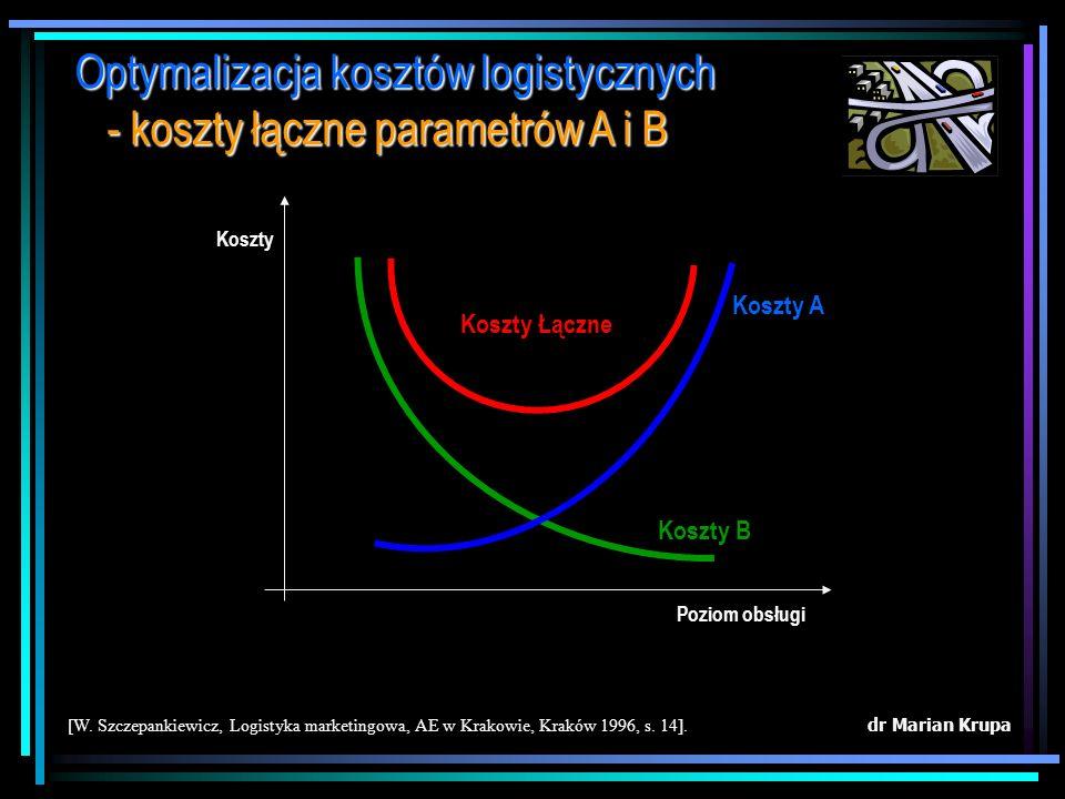 dr Marian Krupa [W. Szczepankiewicz, Logistyka marketingowa, AE w Krakowie, Kraków 1996, s. 10]. Optymalizacja kosztów zarządzania - struktura kosztów