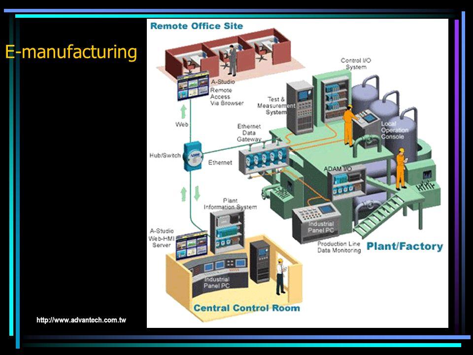 Wirtualizacja produkcji E-manufacturing WP polega na wykorzystaniu zewnętrznych zasobów przy produkcji wyrobów. Przy takim podejściu przedsiębiorstwo