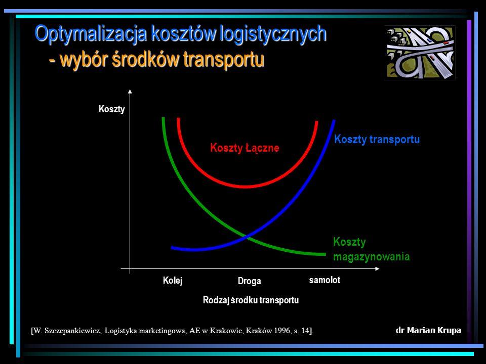 dr Marian Krupa [W. Szczepankiewicz, Logistyka marketingowa, AE w Krakowie, Kraków 1996, s. 14]. Optymalizacja kosztów logistycznych - koszty łączne p