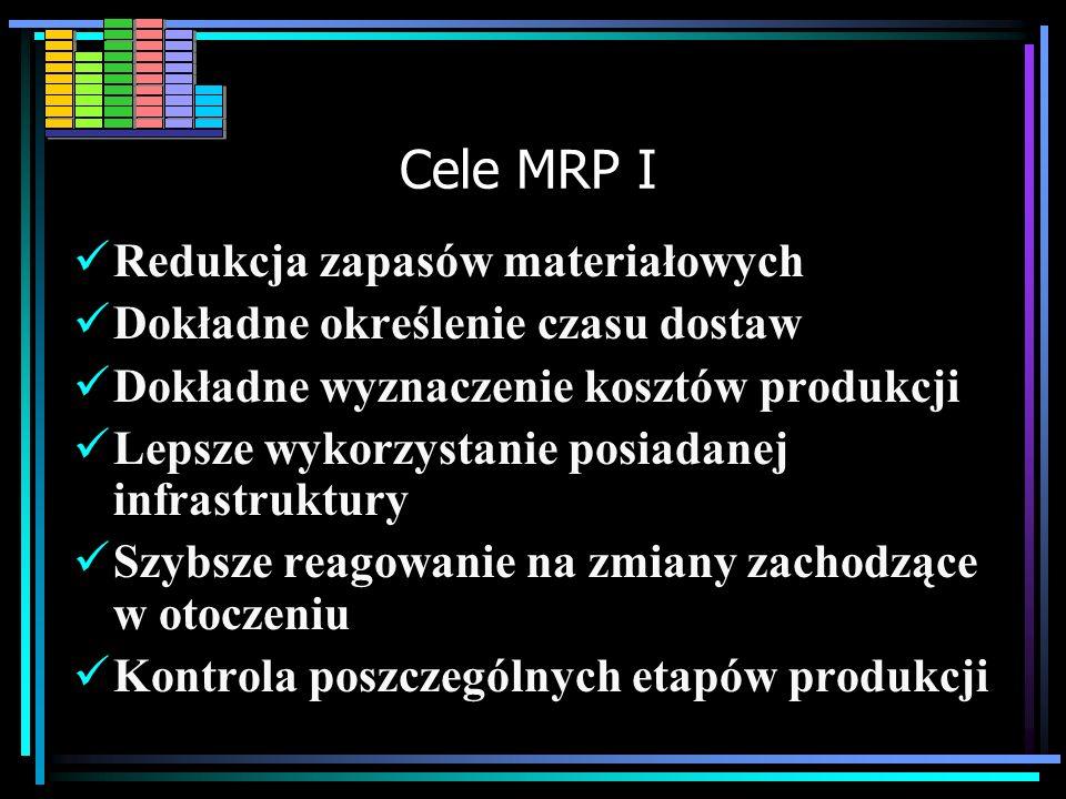 MRP I MRP MRP (Material Requirements Planning) - metoda planowania potrzeb materiałowych. MRP MRP Służy racjonalizacji planowania, poprzez wydawanie z