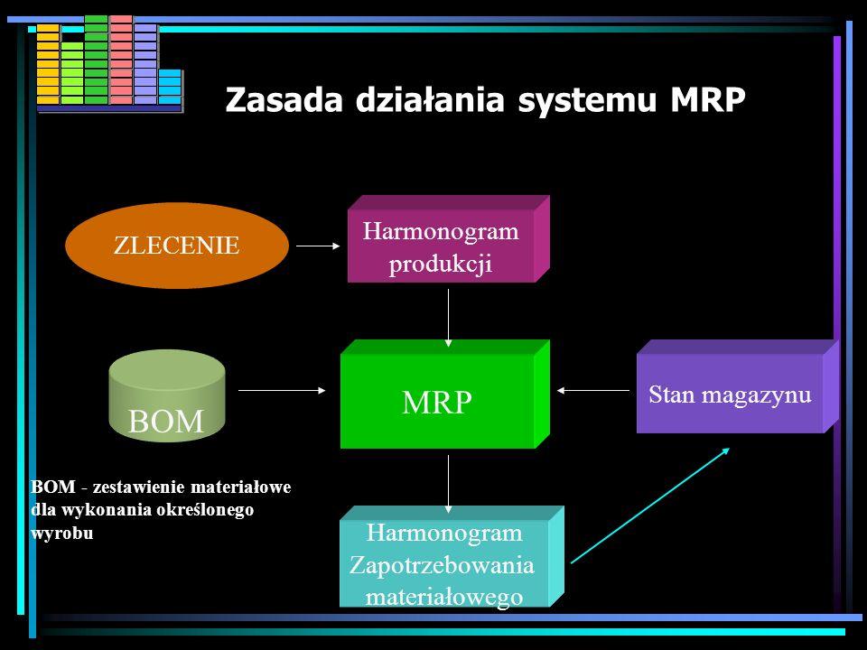 Cele MRP I Redukcja zapasów materiałowych Dokładne określenie czasu dostaw Dokładne wyznaczenie kosztów produkcji Lepsze wykorzystanie posiadanej infr
