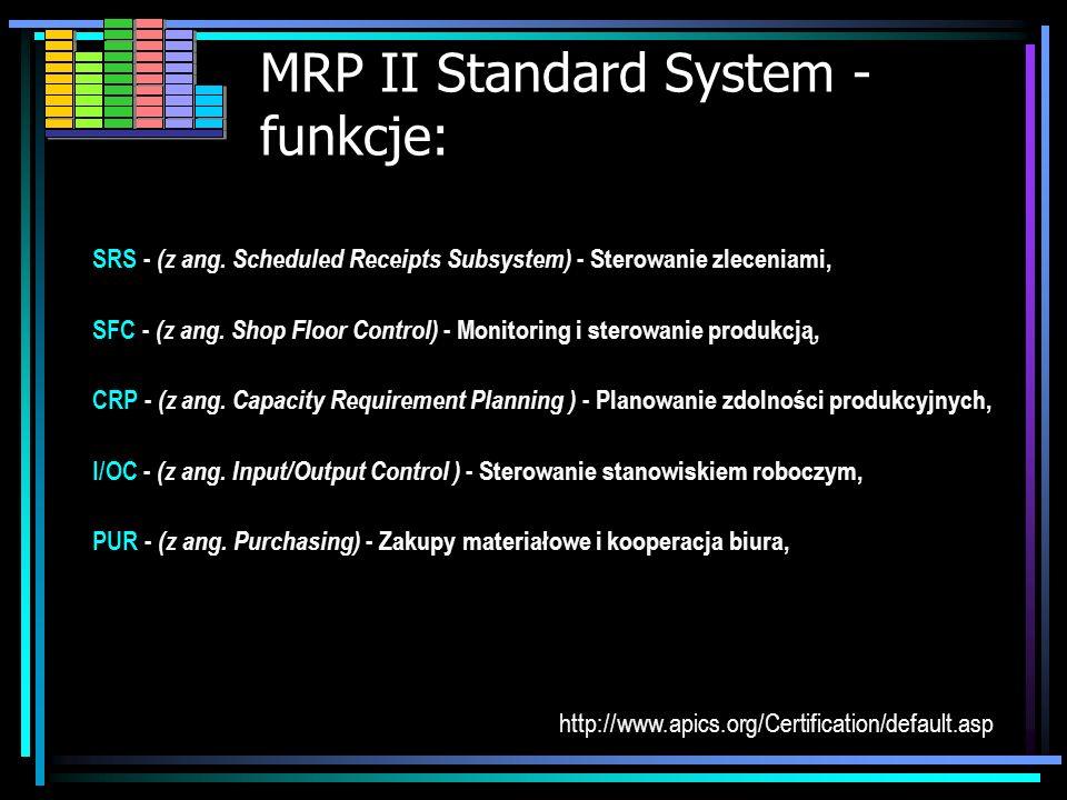 MRP II Standard System - funkcje: SOP - (z ang. Sales and Operation Planning) - Planowanie sprzedaży i produkcji DEM - (z ang. Demanand Managment) - Z