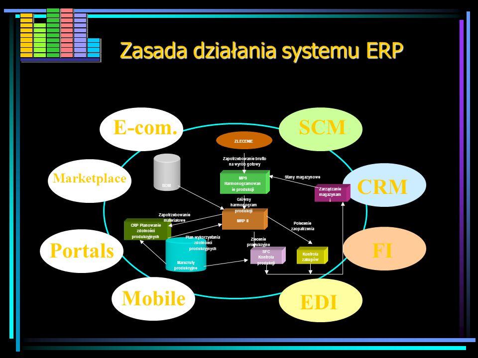 ERP poza wszystkimi funkcjami MRP II obejmuje również np. : CRM - (z ang. Customer Relationship Management ) Obsługę klientów - baza danych o klientac