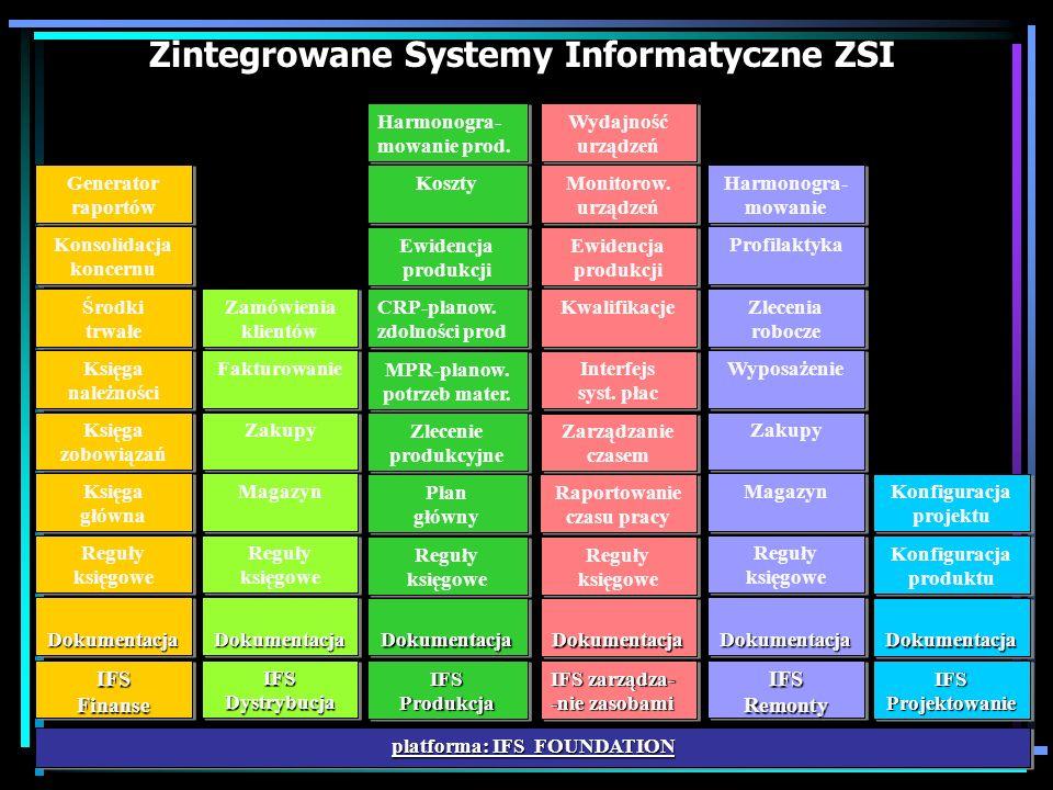Zasada działania systemu ERP FIEDI SCM CRM E-com. Marketplace PortalsMobile MPS Harmonogramowan ie produkcji MRP II BOM Zarządzanie magazynam i Kontro
