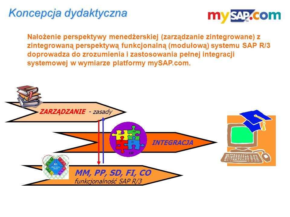Koncepcja dydaktyczna Nałożenie perspektywy menedżerskiej (zarządzanie zintegrowane) z zintegrowaną perspektywą funkcjonalną (modułową) systemu SAP R/