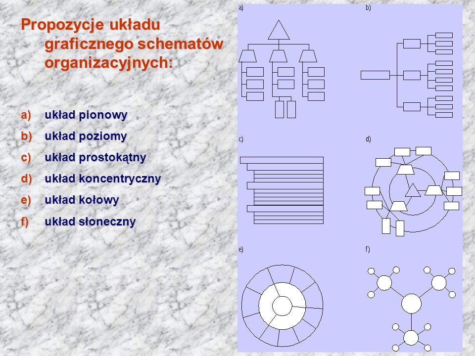 Propozycje układu graficznego schematów organizacyjnych: a)układ pionowy b)układ poziomy c)układ prostokątny d)układ koncentryczny e)układ kołowy f)uk