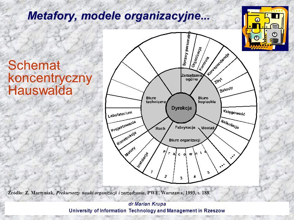Metafory, modele organizacyjne... dr Marian Krupa University of Information Technology and Management in Rzeszow Źródło: Z. Martyniak, Prekursorzy nau