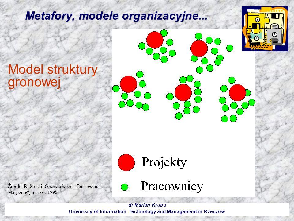 Metafory, modele organizacyjne... dr Marian Krupa University of Information Technology and Management in Rzeszow Model struktury gronowej Źródło: R. S