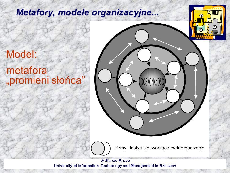 Metafory, modele organizacyjne... dr Marian Krupa University of Information Technology and Management in Rzeszow Model: metafora promieni słońca
