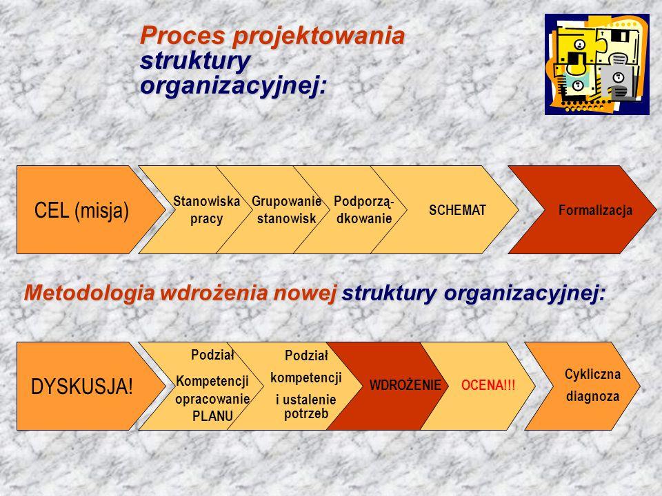 CEL (misja) Stanowiska pracy Grupowanie stanowisk Podporzą- dkowanie SCHEMATFormalizacja Proces projektowania struktury organizacyjnej: DYSKUSJA! Meto