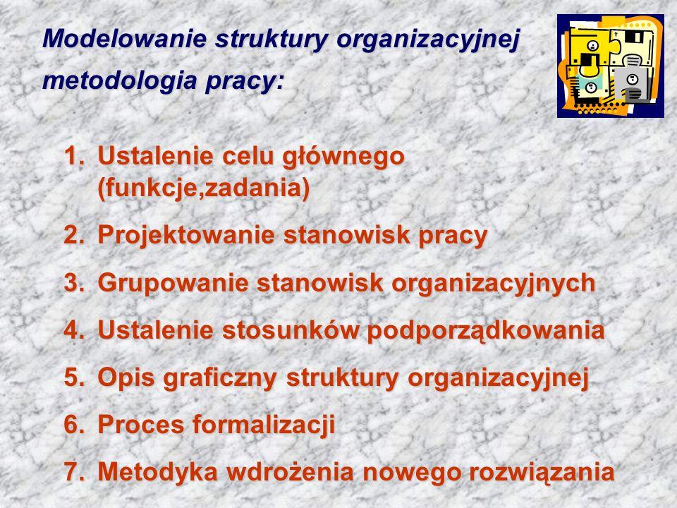 Modelowanie struktury organizacyjnej metodologia pracy: 1.Ustalenie celu głównego (funkcje,zadania) 2.Projektowanie stanowisk pracy 3.Grupowanie stano