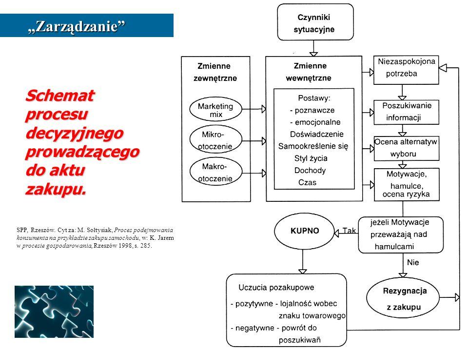 Schemat procesu decyzyjnego prowadzącego do aktu zakupu. SPP, Rzeszów. Cyt za: M. Sołtysiak, Proces podejmowania decyzji przez konsumenta na przykładz