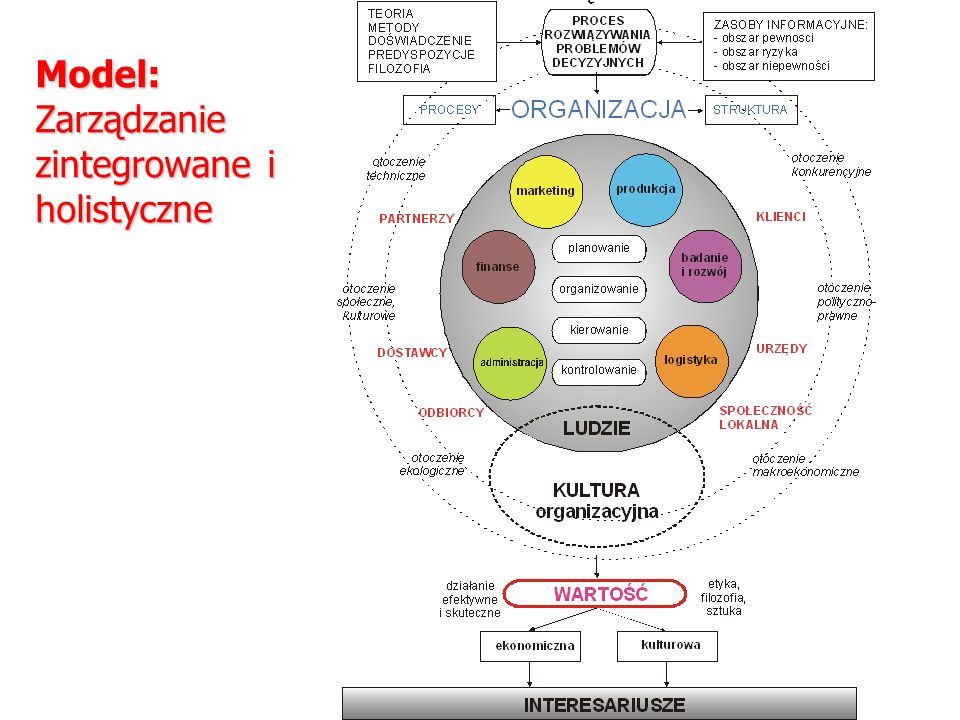 Model: Zarządzanie zintegrowane i holistyczne
