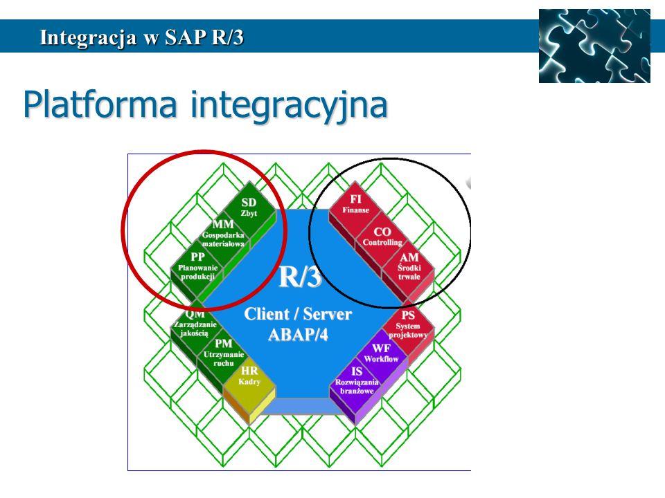 Platforma integracyjna Integracja w SAP R/3