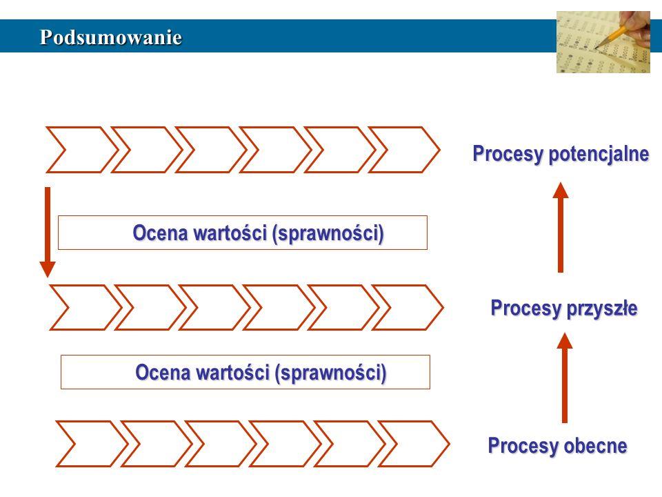 Podsumowanie Procesy obecne Ocena wartości (sprawności) Procesy przyszłe Ocena wartości (sprawności) Procesy potencjalne