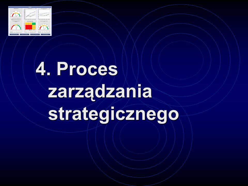 4. Proces zarządzania strategicznego