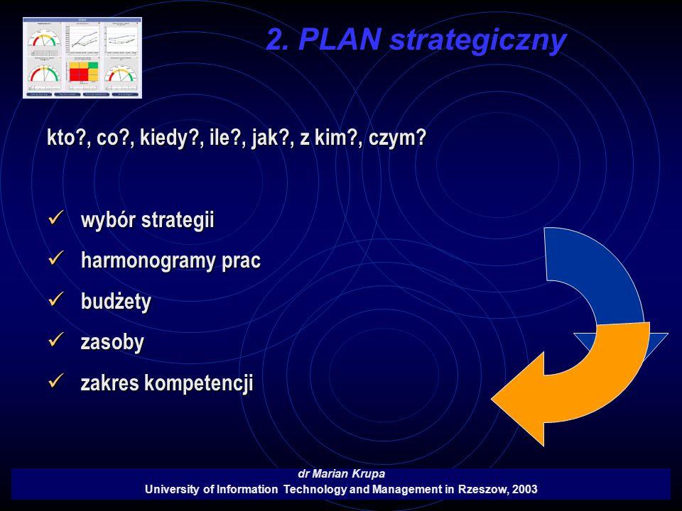 2. PLAN strategiczny dr Marian Krupa University of Information Technology and Management in Rzeszow, 2003 kto?, co?, kiedy?, ile?, jak?, z kim?, czym?