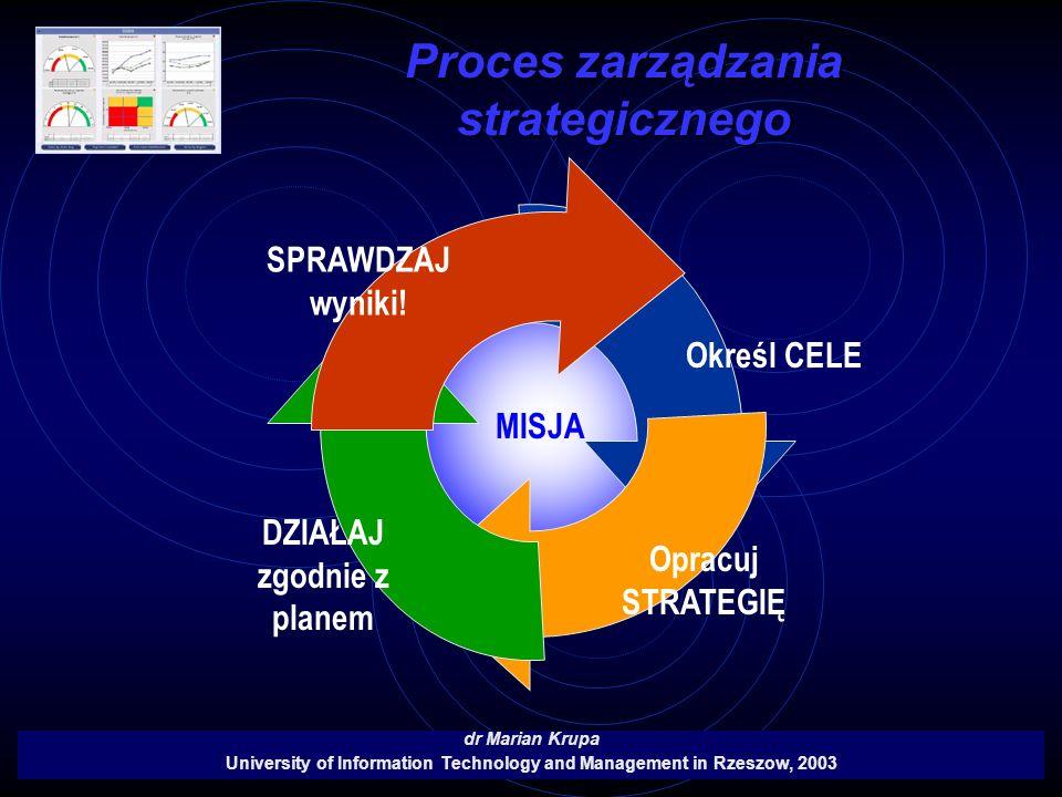 ? MISJA Proces zarządzania strategicznego dr Marian Krupa University of Information Technology and Management in Rzeszow, 2003 Określ CELE Opracuj STR
