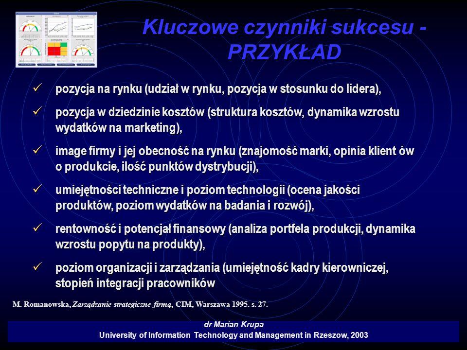 Kluczowe czynniki sukcesu - PRZYKŁAD dr Marian Krupa University of Information Technology and Management in Rzeszow, 2003 pozycja na rynku (udział w r