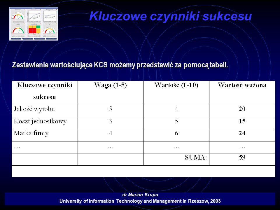Kluczowe czynniki sukcesu dr Marian Krupa University of Information Technology and Management in Rzeszow, 2003 Zestawienie wartościujące KCS możemy pr