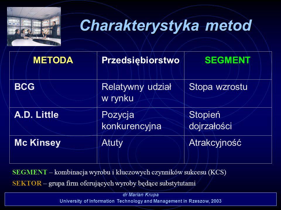 Charakterystyka metod dr Marian Krupa University of Information Technology and Management in Rzeszow, 2003 METODAPrzedsiębiorstwoSEGMENT BCGRelatywny