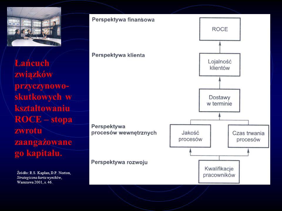 Łańcuch związków przyczynowo- skutkowych w kształtowaniu ROCE – stopa zwrotu zaangażowane go kapitału. Źródło: R.S. Kaplan, D.P. Norton, Strategiczna