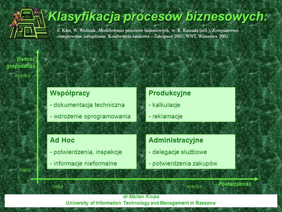 Klasyfikacja procesów biznesowych: dr Marian Krupa University of Information Technology and Management in Rzeszow Wartość gospodarcza Powtarzalność wy