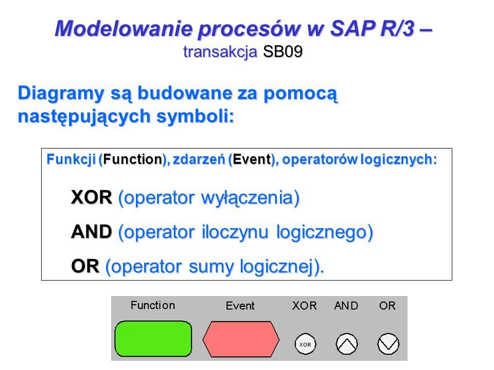 Funkcji (Function), zdarzeń (Event), operatorów logicznych: XOR (operator wyłączenia) AND (operator iloczynu logicznego) OR (operator sumy logicznej).