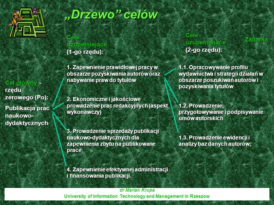 Drzewo celów dr Marian Krupa University of Information Technology and Management in Rzeszow Cel główny - rzędu zerowego (Po): Publikacja prac naukowo-