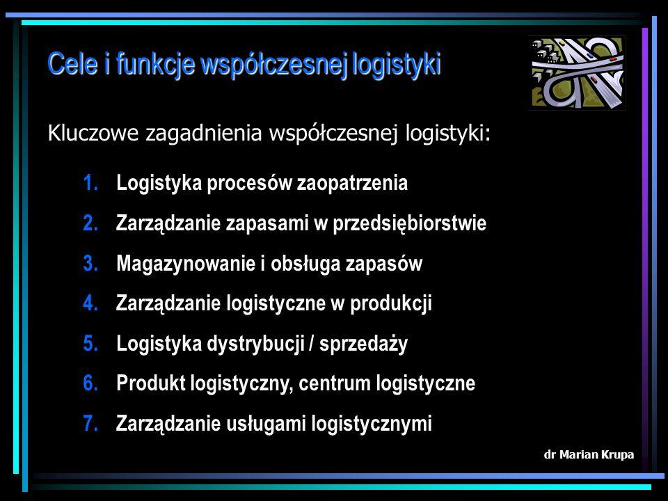 Funkcje i cele współczesnej logistyki Logistyka jako koncepcja obiegu towaru i informacji: dr Marian Krupa RYNEK Zaopatrzenia (dostawcy) RYNEK Zaopatr