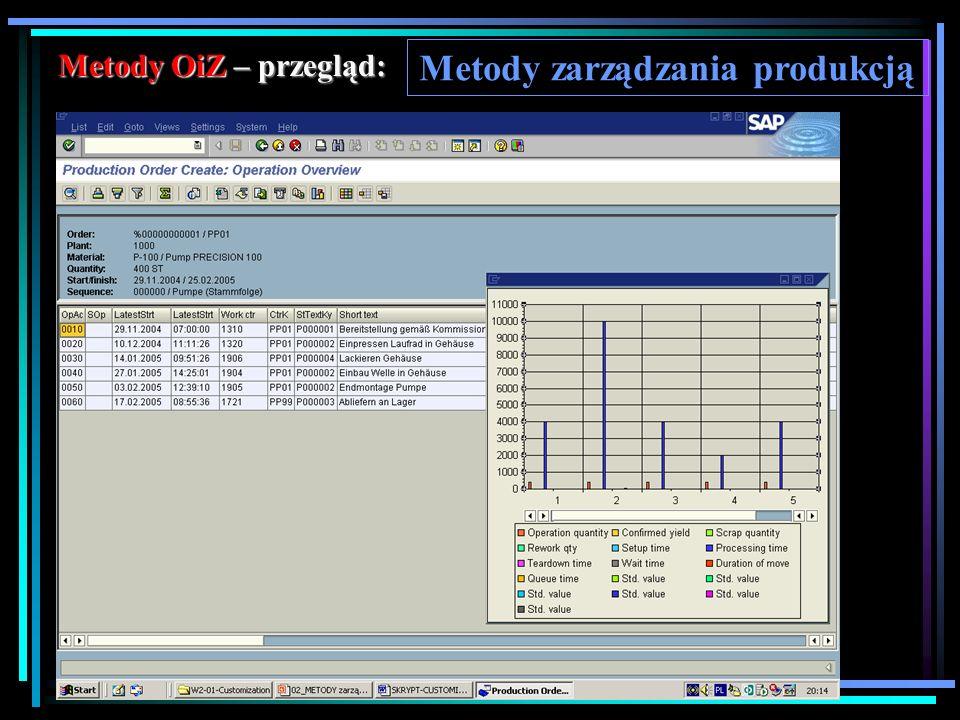 Metody OiZ – przegląd: Metody zarządzania produkcją