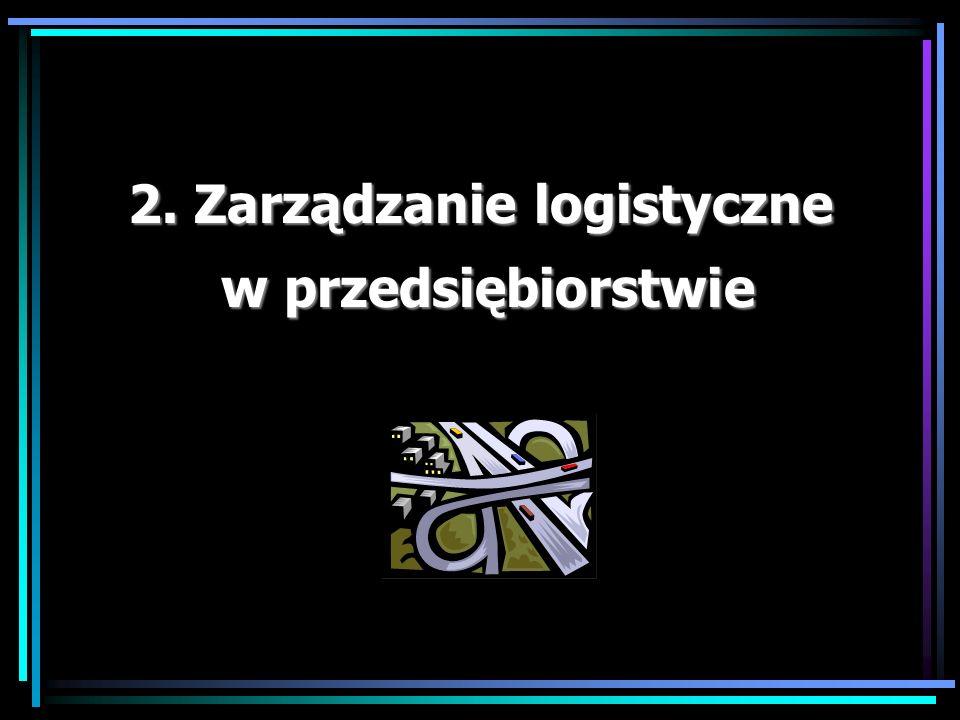 Kluczowe zagadnienia współczesnej logistyki: dr Marian Krupa 8.Transport w logistyce 9.Przestrzenna konfiguracja sieci logistycznej 10.Rola opakowania